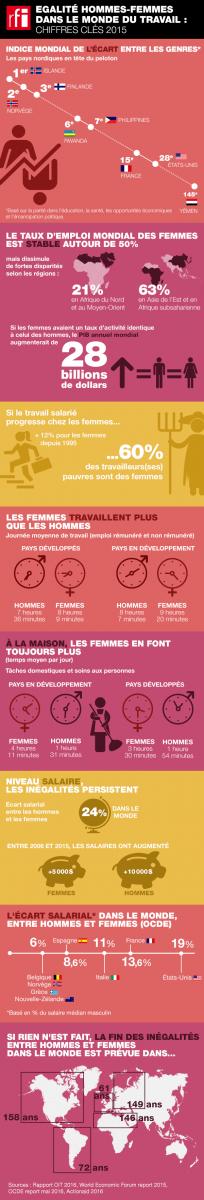Statistiques sur le travail des femmes dans le monde