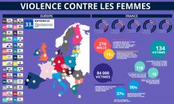 Statistiques sur les violence aux femmes en Europe et en France