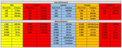Différentes tarification internet