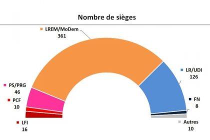 Elections législatives en France